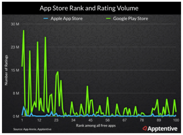 App Store Ranking and Rating