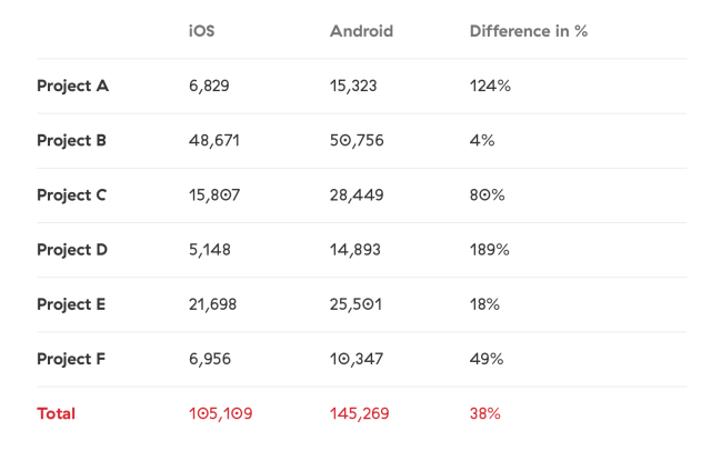 Android-Vs-iOS-Lines-of-code-in-Android-and-iOS-app-development