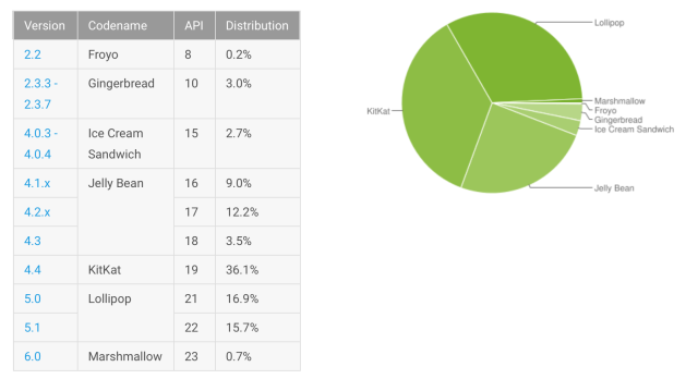 Android OS distribution