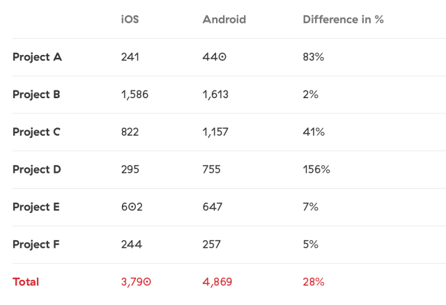 iOS Vs Android - Time spent in Android and iOS app development