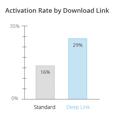 Activation Rate
